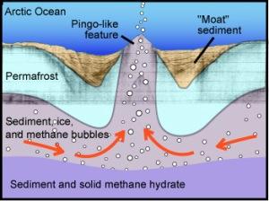 Pingo  & Methane